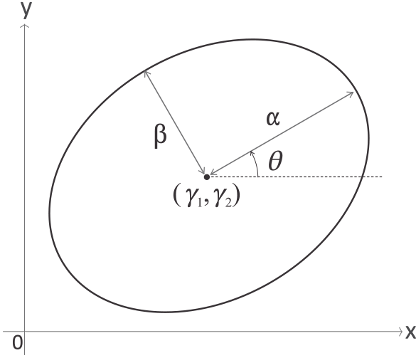 eulerAPE v2 ref guide: the properties of an ellipse