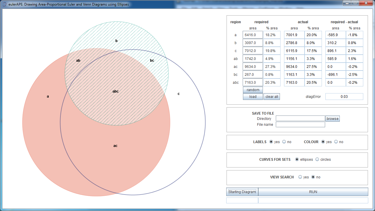 Eulerape drawing area proportional euler and venn diagrams using alternatively pooptronica